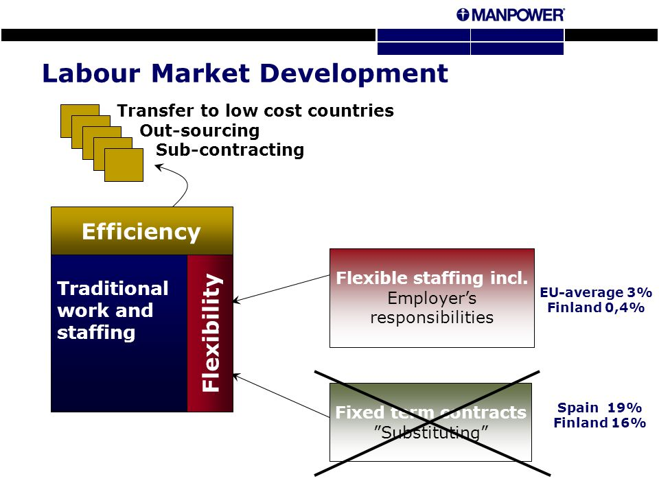 Labour Market Development Traditional work and staffing Transfer to low cost countries Out-sourcing Sub-contracting Efficiency Fixed term contracts Substituting Flexible staffing incl.