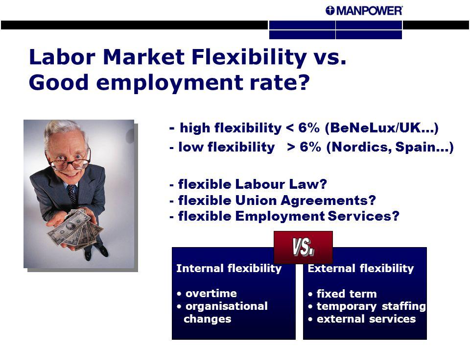 Labor Market Flexibility vs. Good employment rate.