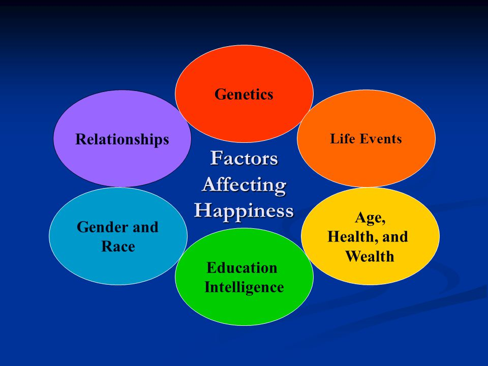 Factors Affecting Happiness Factors Affecting Happiness Relationships Genetics Gender and Race Education Intelligence Age, Health, and Wealth Life Events