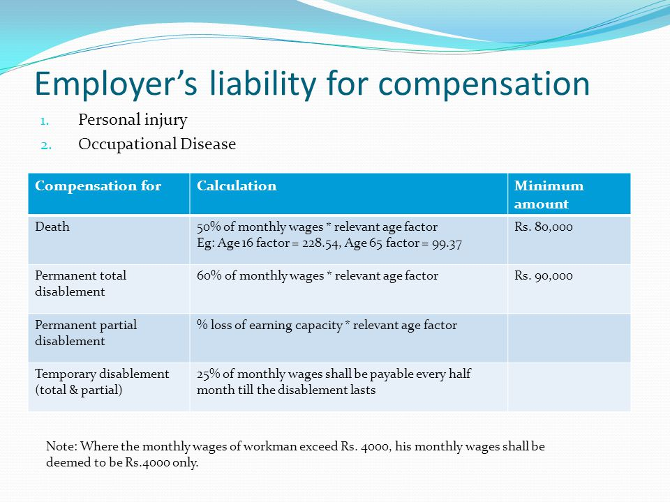 Employer's liability for compensation 1. Personal injury 2. Occupational Disease Compensation forCalculationMinimum amount Death50% of monthly wages *