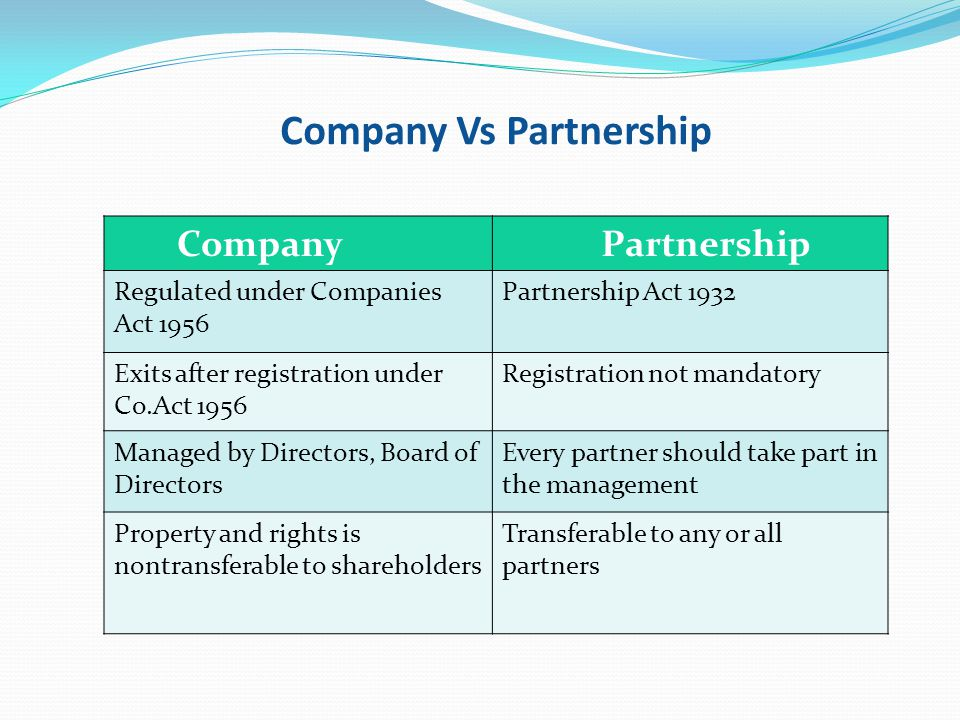 Company Vs Partnership Company Partnership Regulated under Companies Act 1956 Partnership Act 1932 Exits after registration under Co.Act 1956 Registra