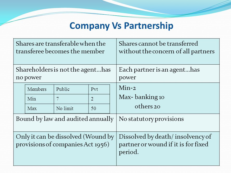 Shares are transferable when the transferee becomes the member Shares cannot be transferred without the concern of all partners Shareholders is not th