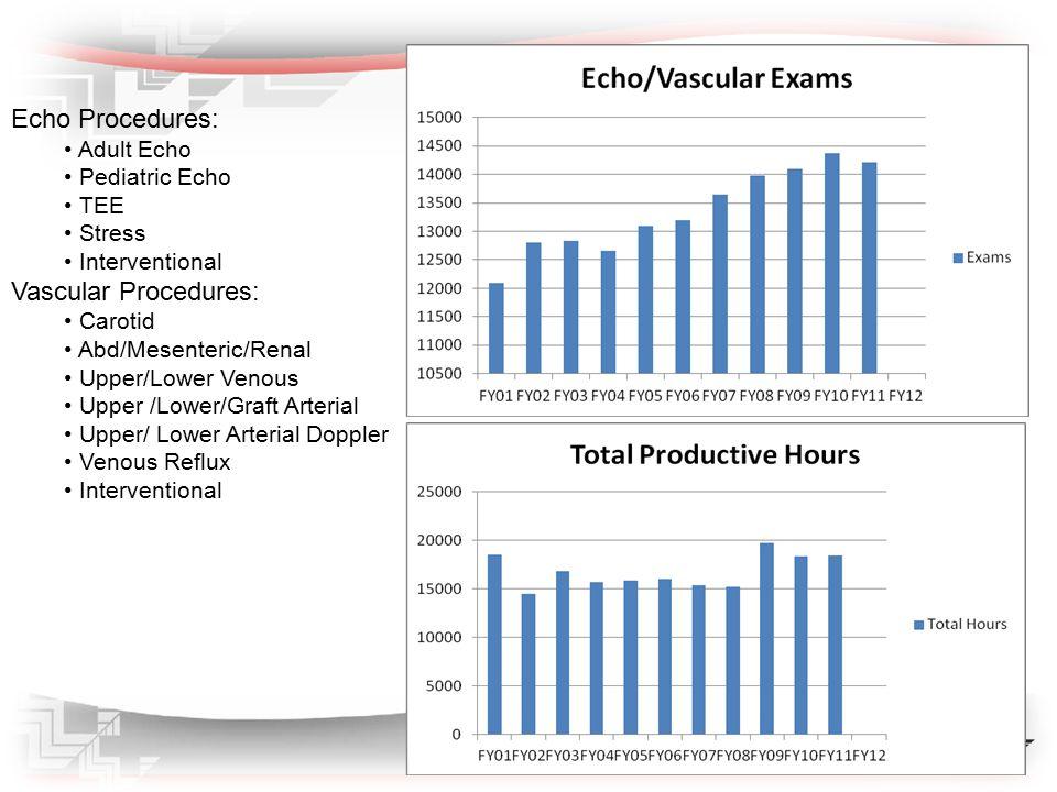Echo Procedures: Adult Echo Pediatric Echo TEE Stress Interventional Vascular Procedures: Carotid Abd/Mesenteric/Renal Upper/Lower Venous Upper /Lower/Graft Arterial Upper/ Lower Arterial Doppler Venous Reflux Interventional