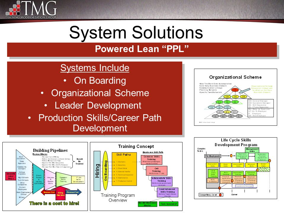 System Solutions Systems Include On Boarding Organizational Scheme Leader Development Production Skills/Career Path Development Systems Include On Boa