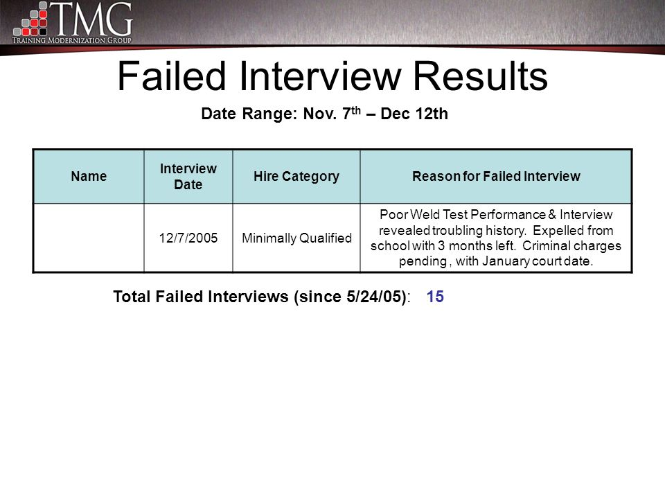 Failed Interview Results Name Interview Date Hire CategoryReason for Failed Interview 12/7/2005Minimally Qualified Poor Weld Test Performance & Interv