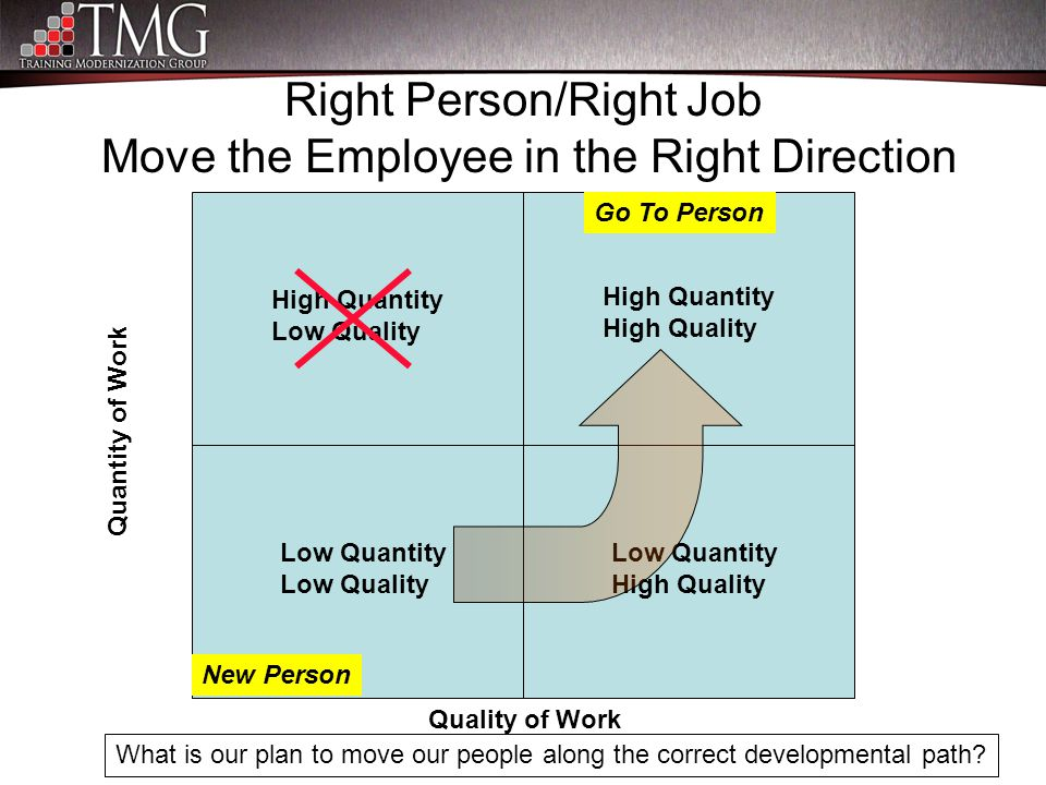 Right Person/Right Job Move the Employee in the Right Direction High Quantity Low Quality Quantity of Work Quality of Work Low Quantity High Quality L