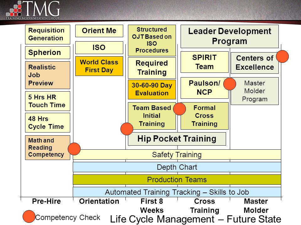 Life Cycle Management – Future State Pre-HireMaster Molder Cross Training First 8 Weeks Orientation Spherion Orient Me Structured OJT Based on ISO Pro