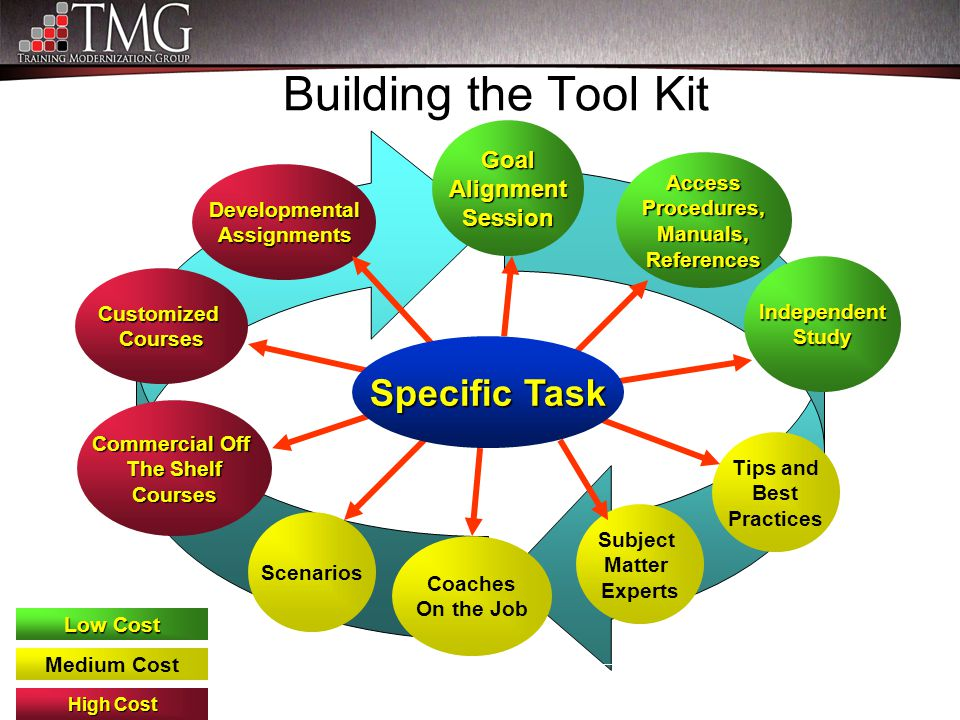 Building the Tool Kit Subject Matter Experts CustomizedCourses Commercial Off The Shelf Courses AccessProcedures,Manuals,References Tips and Best Prac