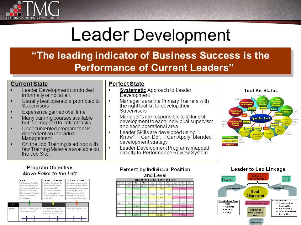 "Leader Development ""The leading indicator of Business Success is the Performance of Current Leaders"" Perfect State Systematic Approach to Leader Devel"