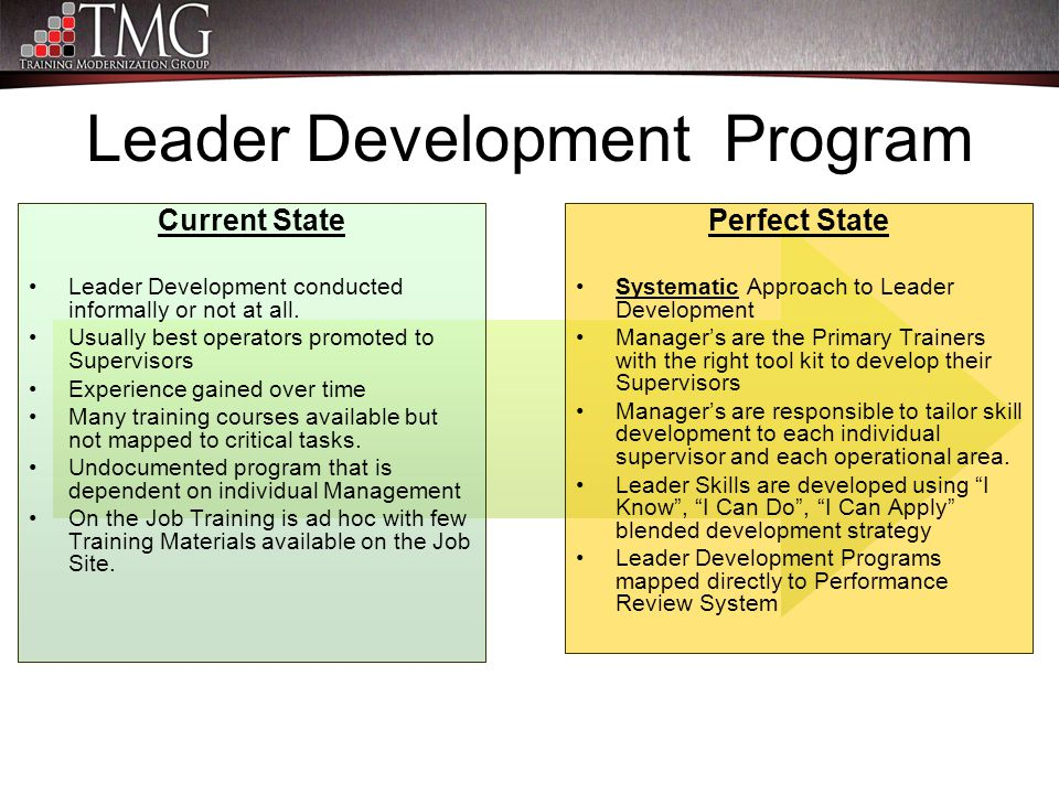 Leader Development Program Current State Leader Development conducted informally or not at all. Usually best operators promoted to Supervisors Experie