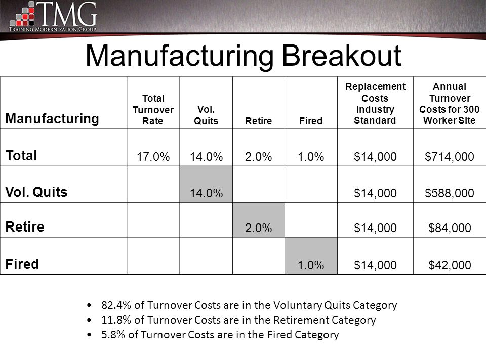 Manufacturing Breakout 82.4% of Turnover Costs are in the Voluntary Quits Category 11.8% of Turnover Costs are in the Retirement Category 5.8% of Turn