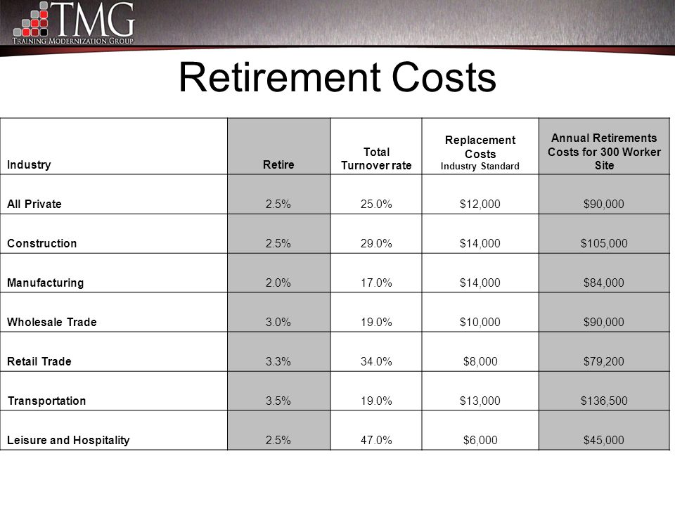 Retirement Costs IndustryRetire Total Turnover rate Replacement Costs Industry Standard Annual Retirements Costs for 300 Worker Site All Private2.5%25