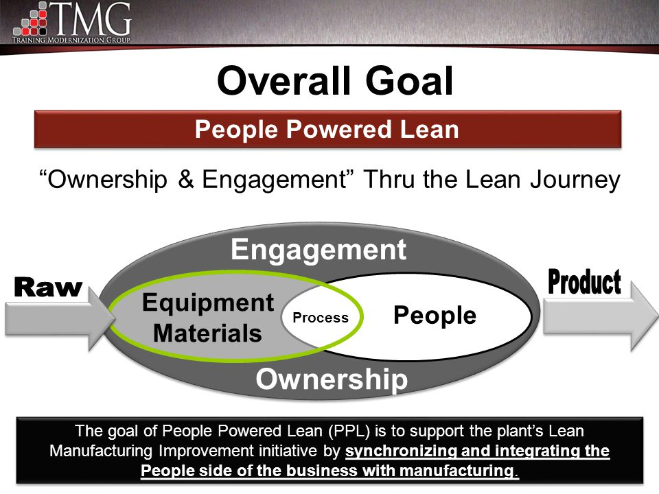 """Ownership & Engagement"" Thru the Lean Journey People Equipment Materials Process Ownership Engagement The goal of People Powered Lean (PPL) is to sup"