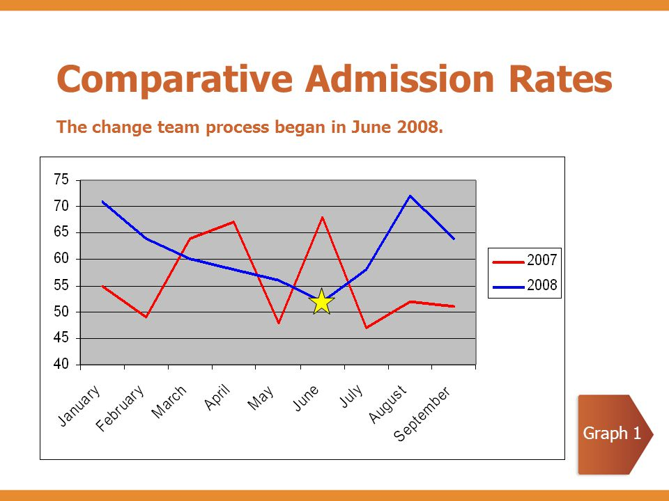 Comparative Admission Rates The change team process began in June 2008. Graph 1