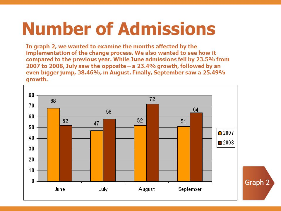 Number of Admissions In graph 2, we wanted to examine the months affected by the implementation of the change process.