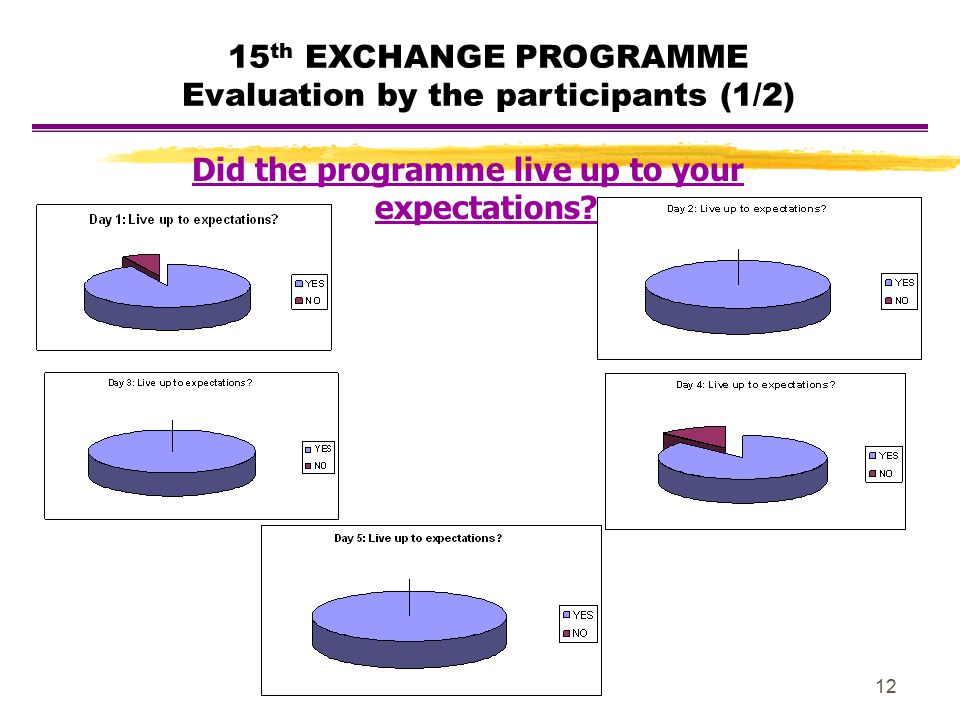 12 15 th EXCHANGE PROGRAMME Evaluation by the participants (1/2) Did the programme live up to your expectations?