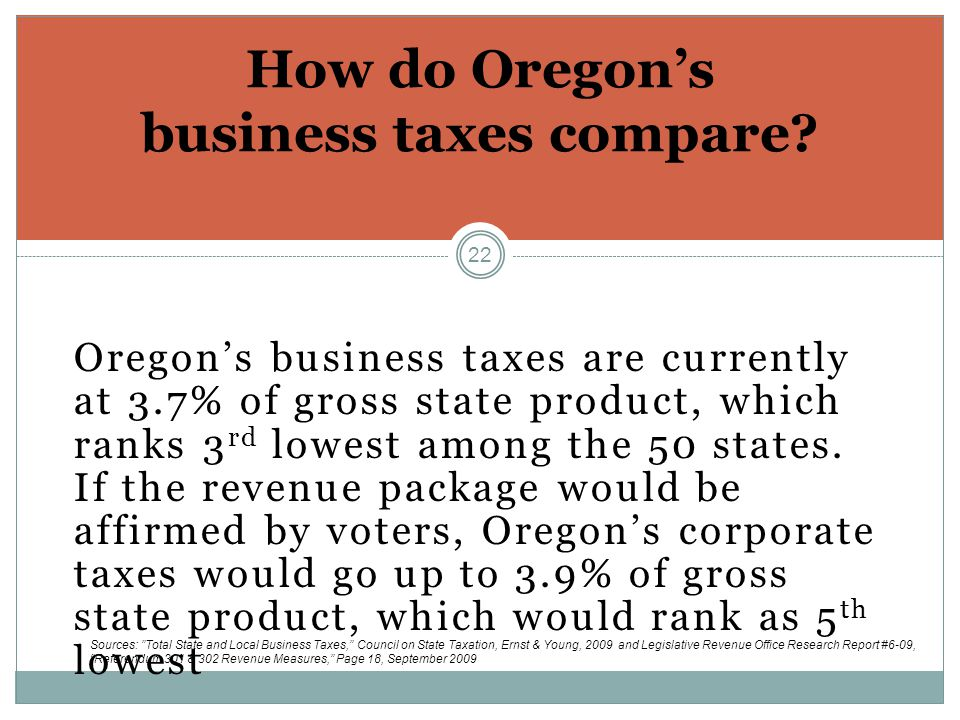 22 Oregon's business taxes are currently at 3.7% of gross state product, which ranks 3 rd lowest among the 50 states.
