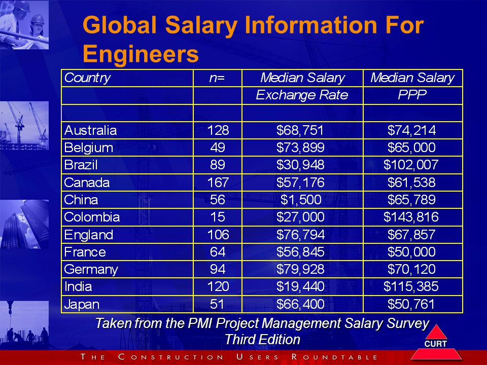 Global Salary Information For Engineers Taken from the PMI Project Management Salary Survey Third Edition