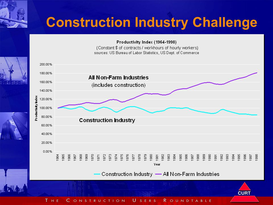 Construction Industry Challenge