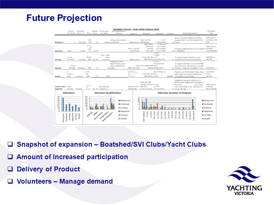 Future Projection  Snapshot of expansion – Boatshed/SVI Clubs/Yacht Clubs  Amount of Increased participation  Delivery of Product  Volunteers – Manage demand