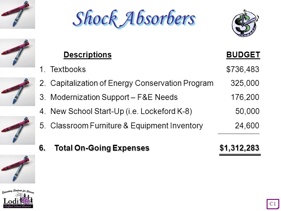 Shock Absorbers DescriptionsBUDGET 3. Modernization Support – F&E Needs176,200 2.