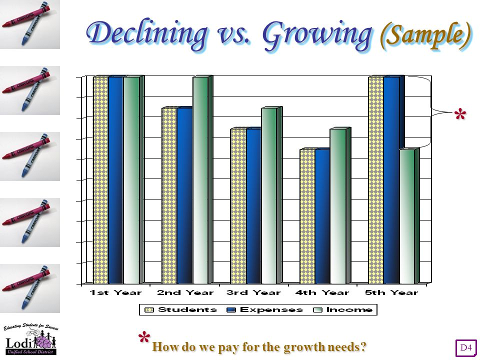 Declining vs. Growing (Sample) * * How do we pay for the growth needs? D4