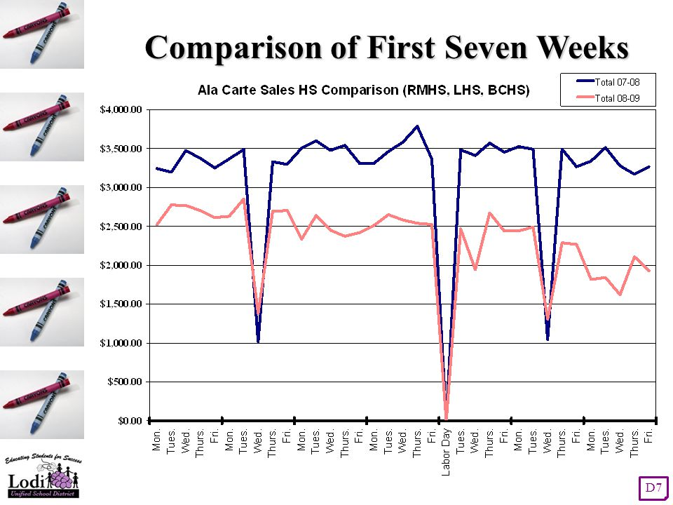Comparison of First Seven Weeks D7