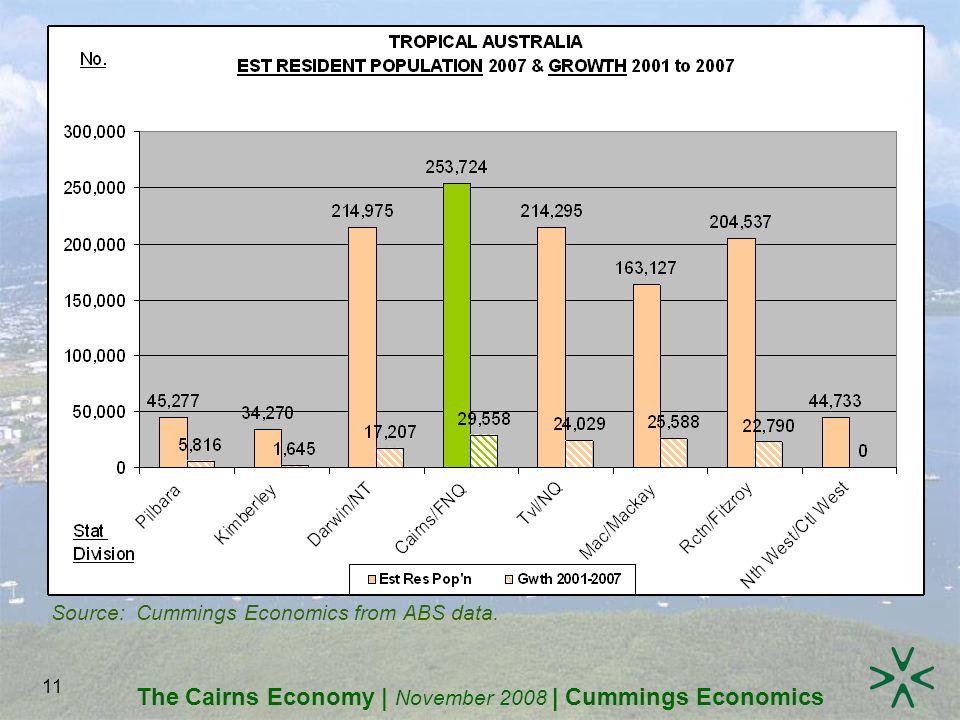 The Cairns Economy | November 2008 | Cummings Economics 11 Source: Cummings Economics from ABS data.