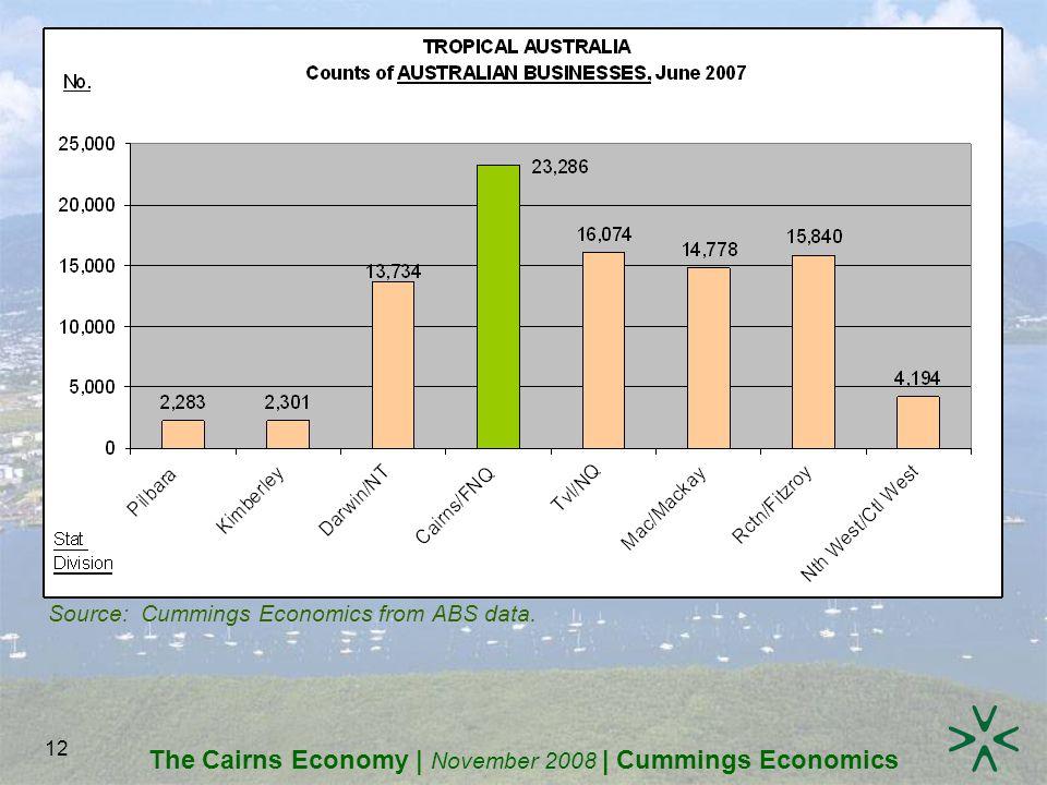 The Cairns Economy | November 2008 | Cummings Economics 12 Source: Cummings Economics from ABS data.