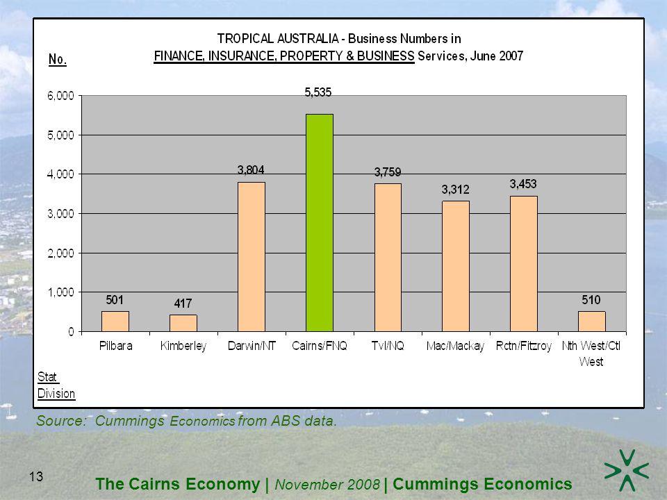 The Cairns Economy | November 2008 | Cummings Economics 13 Source: Cummings Economics from ABS data.