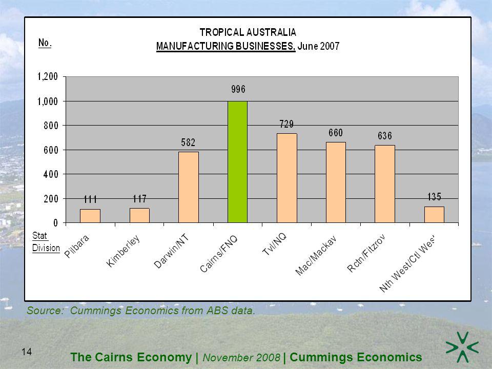 The Cairns Economy | November 2008 | Cummings Economics 14 Source: Cummings Economics from ABS data.