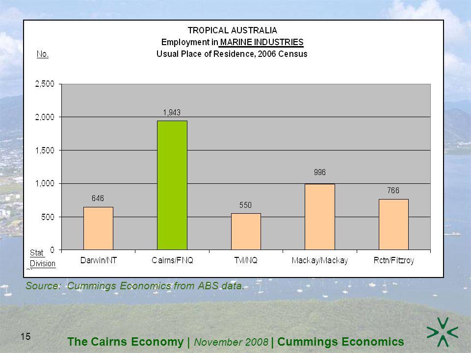 The Cairns Economy | November 2008 | Cummings Economics 15 Source: Cummings Economics from ABS data.