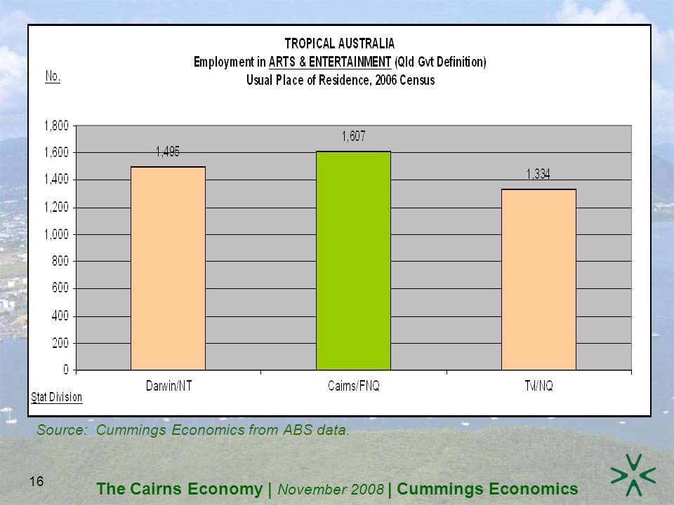 The Cairns Economy | November 2008 | Cummings Economics 16 Source: Cummings Economics from ABS data.