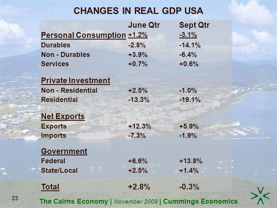 The Cairns Economy | November 2008 | Cummings Economics 23 CHANGES IN REAL GDP USA June QtrSept Qtr Personal Consumption +1.2%-3.1% Durables-2.8%-14.1% Non - Durables+3.9%-6.4% Services+0.7%+0.6% Private Investment Non - Residential+2.5%-1.0% Residential-13.3%-19.1% Net Exports Exports+12.3%+5.9% Imports-7.3%-1.9% Government Federal+6.6%+13.8% State/Local+2.5%+1.4% Total+2.8%-0.3%