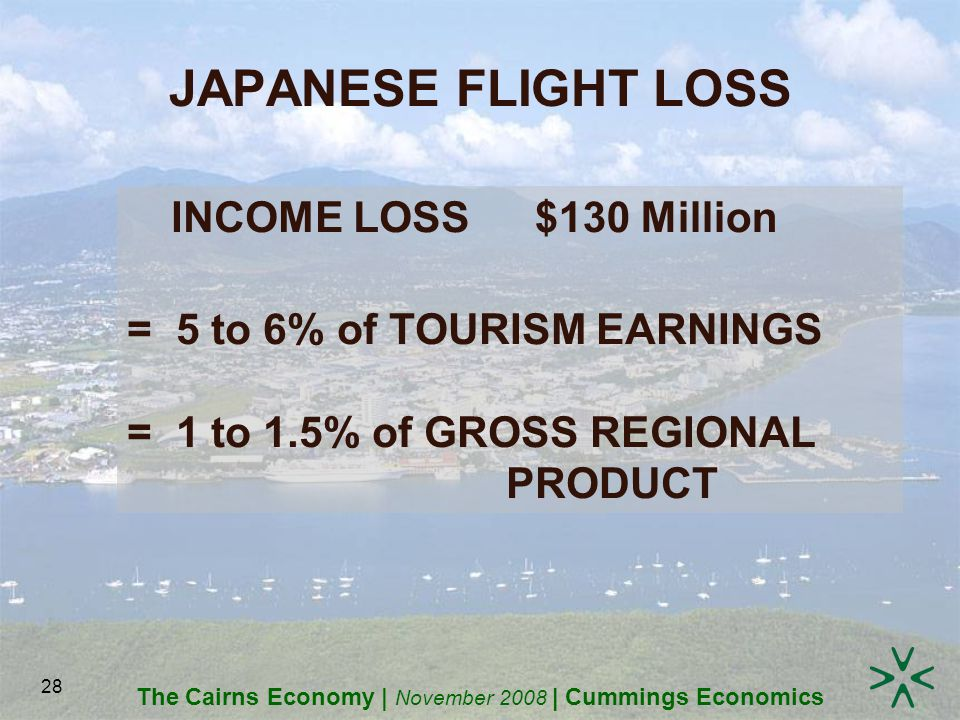 The Cairns Economy | November 2008 | Cummings Economics 28 JAPANESE FLIGHT LOSS INCOME LOSS$130 Million = 5 to 6% of TOURISM EARNINGS = 1 to 1.5% of GROSS REGIONAL PRODUCT