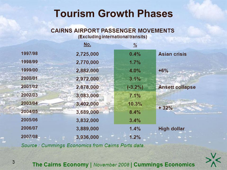 The Cairns Economy | November 2008 | Cummings Economics 3 Tourism Growth Phases CAIRNS AIRPORT PASSENGER MOVEMENTS (Excluding international transits) No.