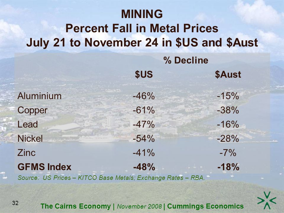 The Cairns Economy | November 2008 | Cummings Economics 32 MINING Percent Fall in Metal Prices July 21 to November 24 in $US and $Aust Source: US Prices – KITCO Base Metals; Exchange Rates – RBA.