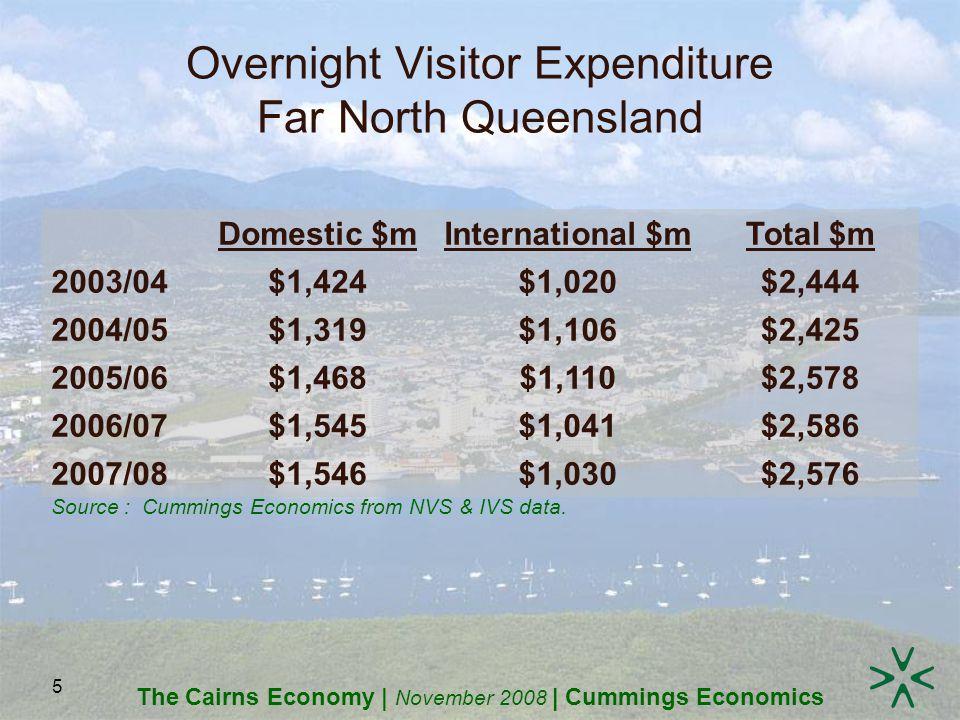 The Cairns Economy | November 2008 | Cummings Economics 5 Overnight Visitor Expenditure Far North Queensland Domestic $mInternational $mTotal $m 2003/04$1,424$1,020$2,444 2004/05$1,319$1,106$2,425 2005/06$1,468$1,110$2,578 2006/07$1,545$1,041$2,586 2007/08$1,546$1,030$2,576 Source : Cummings Economics from NVS & IVS data.