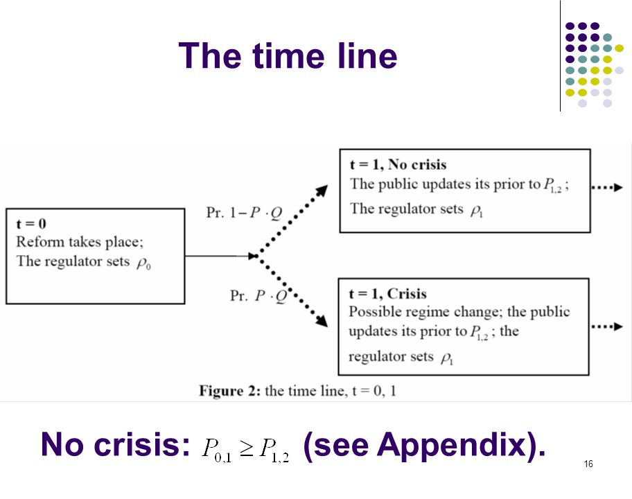 16 The time line No crisis: (see Appendix).
