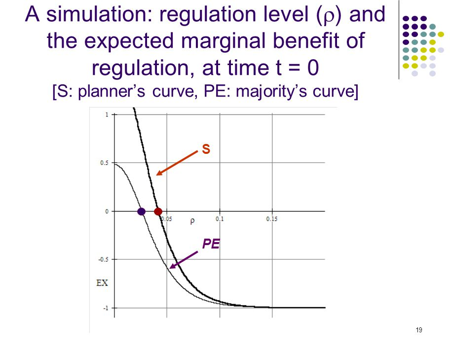 19 A simulation: regulation level (  ) and the expected marginal benefit of regulation, at time t = 0 [S: planner's curve, PE: majority's curve] S PE