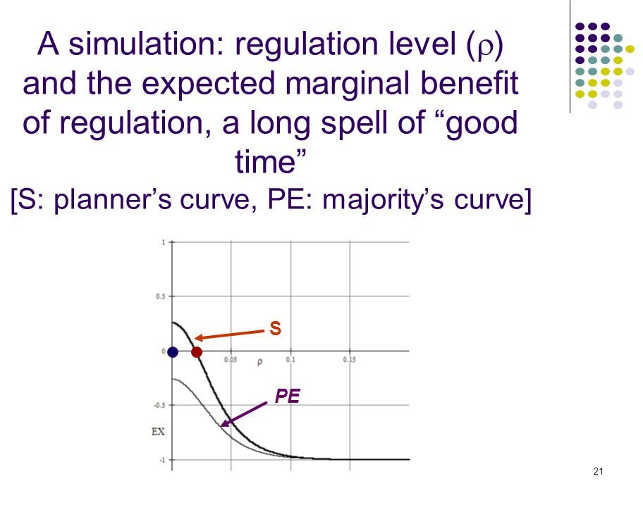 21 S PE A simulation: regulation level (  ) and the expected marginal benefit of regulation, a long spell of good time [S: planner's curve, PE: majority's curve]