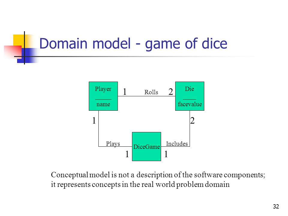 32 Domain model - game of dice Player _____ name Die ____ facevalue DiceGame 2 1 Includes 1 1 Plays 12 Rolls Conceptual model is not a description of