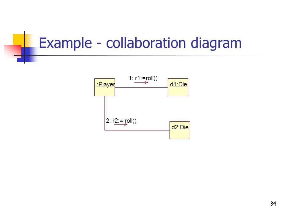 34 Example - collaboration diagram :Player d1:Die 1: r1:=roll() d2:Die 2: r2:= roll()