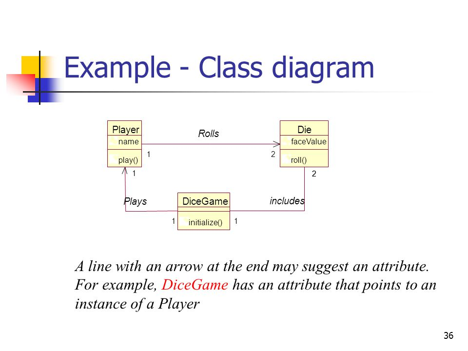 36 Example - Class diagram Player name play() DiceGame initialize() Die faceValue roll() 1 1 Plays 1 1 2 includes 2 1 21 Rolls 12 A line with an arrow