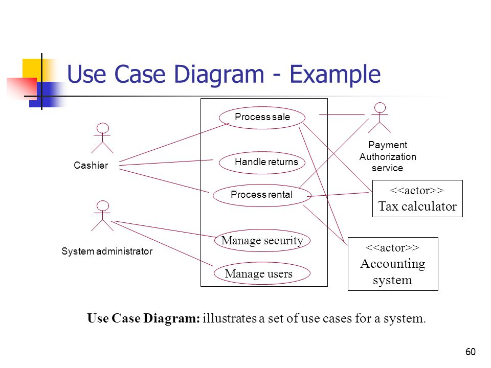 60 Use Case Diagram - Example Use Case Diagram: illustrates a set of use cases for a system. Process sale Payment Authorization service Manage securit