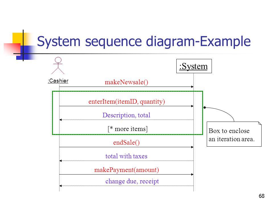 68 System sequence diagram-Example :Cashier :System makeNewsale() endSale() Description, total [* more items] enterItem(itemID, quantity) total with t