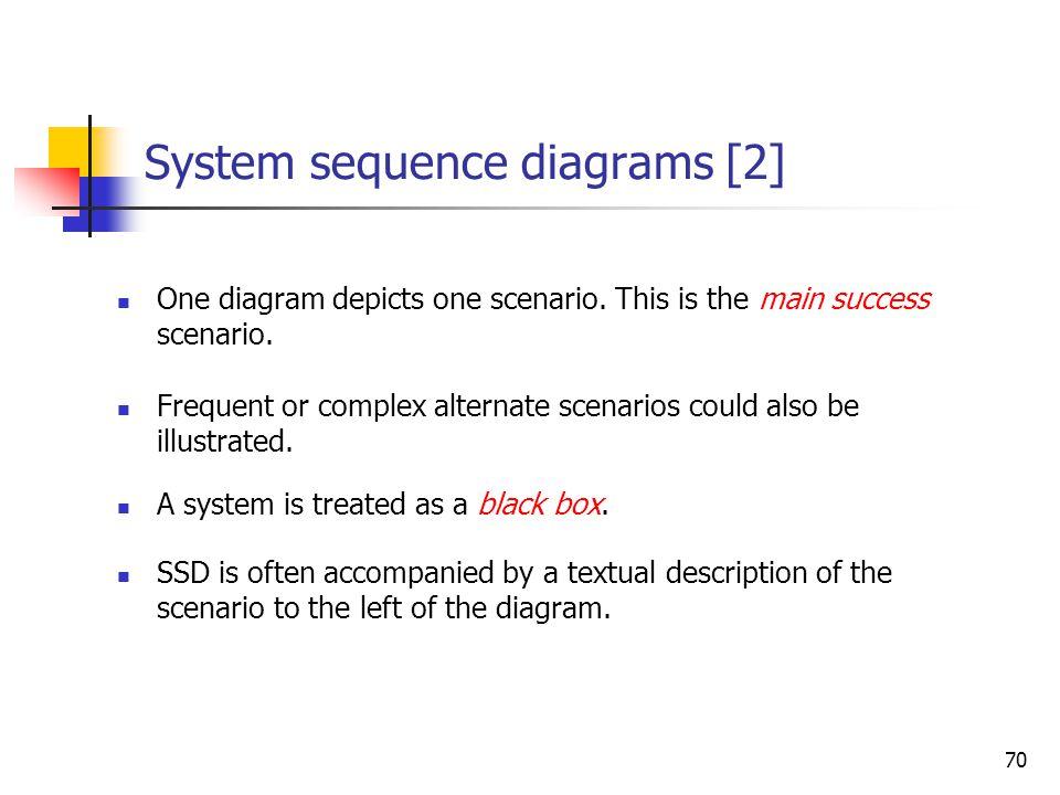 70 System sequence diagrams [2] One diagram depicts one scenario. This is the main success scenario. Frequent or complex alternate scenarios could als