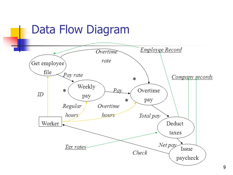 100 System Sequence Diagram [2] Shows for a particular scenario of a use case, the events that external actors generate, their order and inter-system events A scenario of a use case is a particular instance or realized path Should be done for a typical course of events of the use case (usually for the most interesting ones)