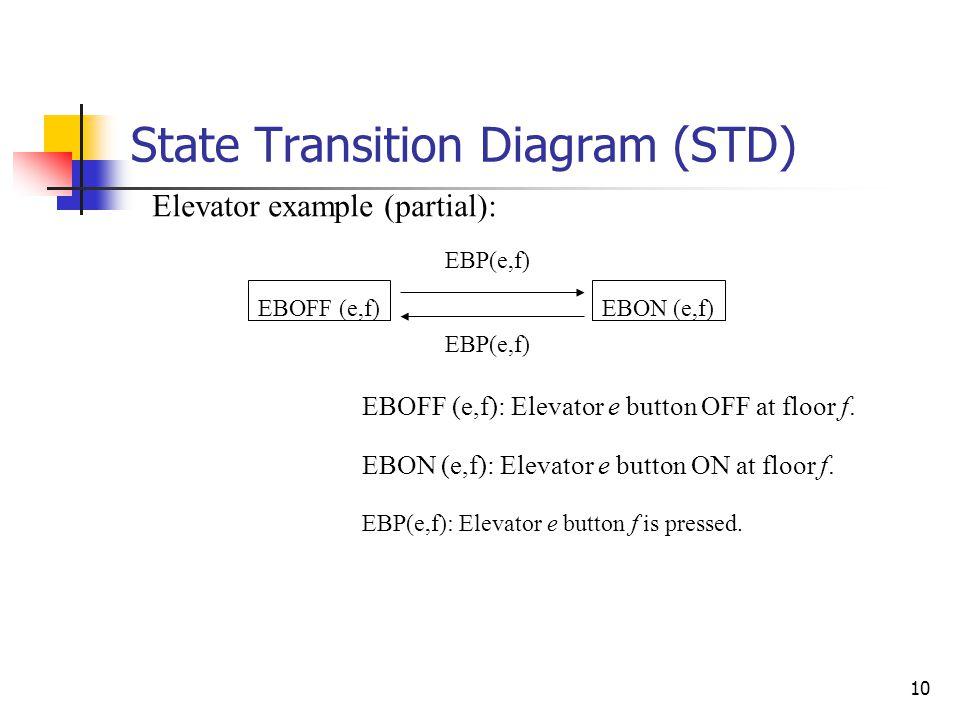 10 State Transition Diagram (STD) EBOFF (e,f)EBON (e,f) EBP(e,f) EBOFF (e,f): Elevator e button OFF at floor f. EBON (e,f): Elevator e button ON at fl