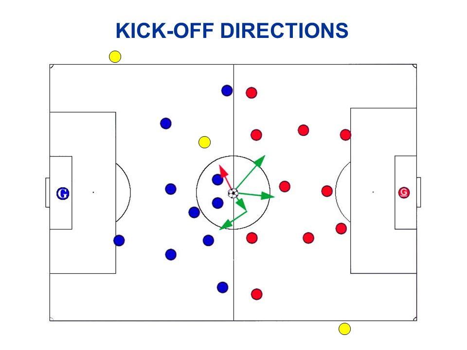PROBLEMS AT KICK-OFF v Players in wrong half of field v Ball does not move forward v Ball leaves field directly from kick- off Restart based on which line the ball crossed v Taken before referee's signal Retake the kick v Kicker plays ball a second time second touch – IFK to opposing team